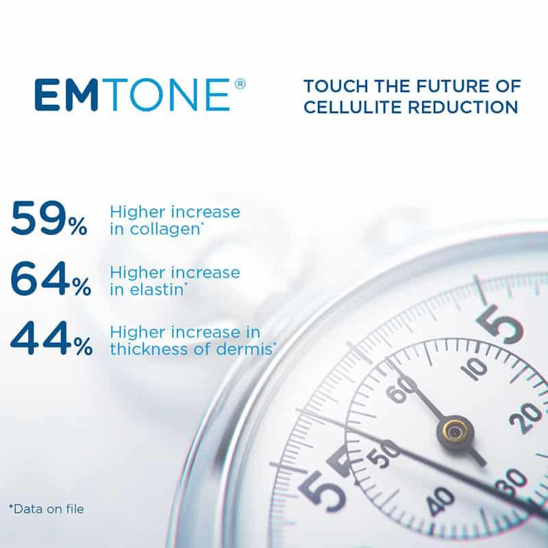 EMTONE® - Cellulite behandeln in der Klinik Dr. Katrin Müller in Hannover